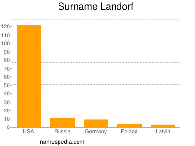 Surname Landorf