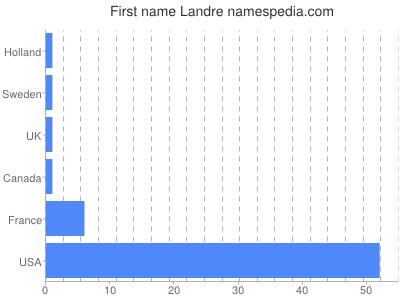 Given name Landre
