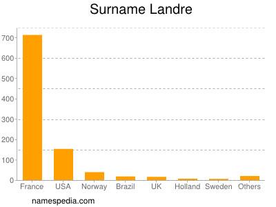 Surname Landre