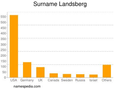 Surname Landsberg