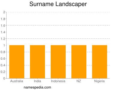 Surname Landscaper