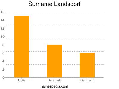 Surname Landsdorf