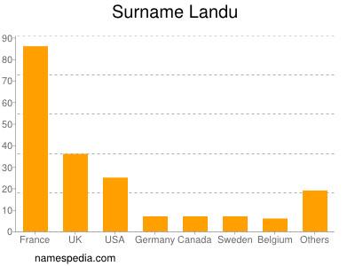 Surname Landu