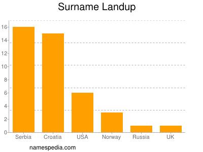 Surname Landup