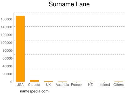 Surname Lane