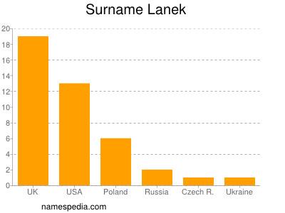 Surname Lanek