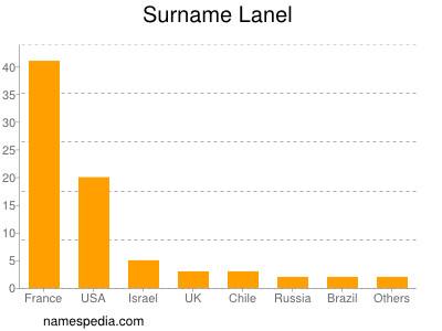 Surname Lanel