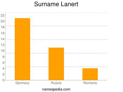 Surname Lanert