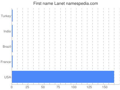 Given name Lanet