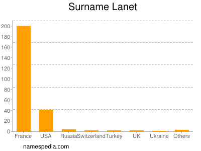 Surname Lanet