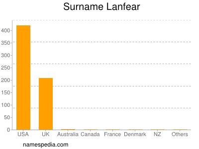 Surname Lanfear