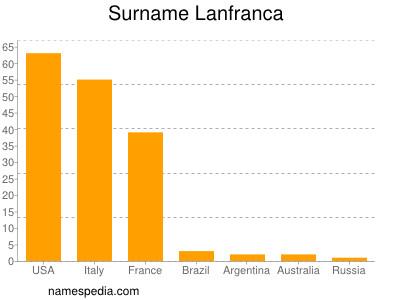 Surname Lanfranca