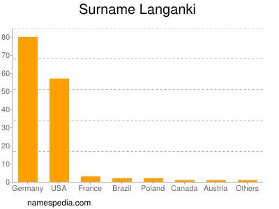 Surname Langanki