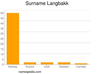 Surname Langbakk