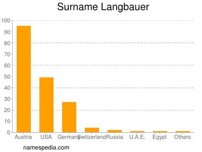 Surname Langbauer
