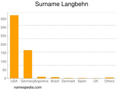 Surname Langbehn