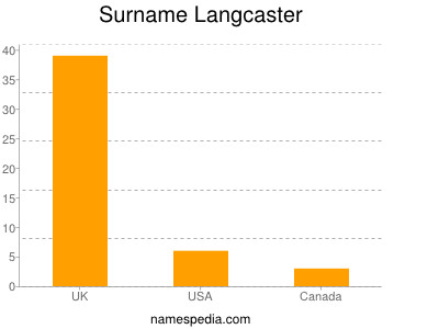 Surname Langcaster