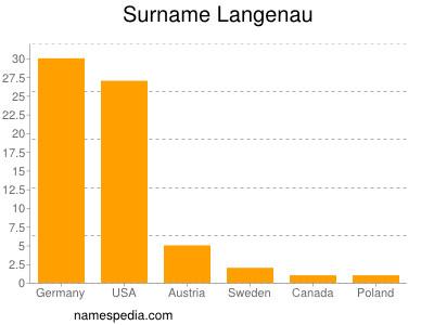 Surname Langenau