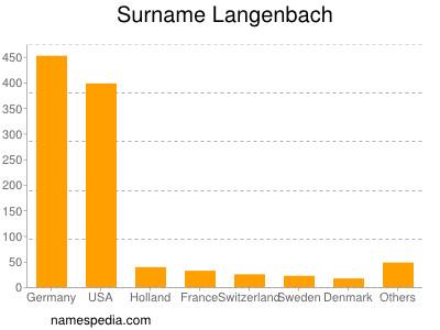 Surname Langenbach