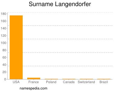 Surname Langendorfer
