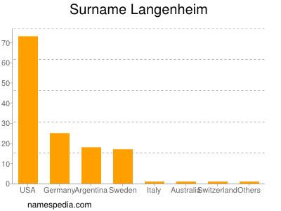 Surname Langenheim