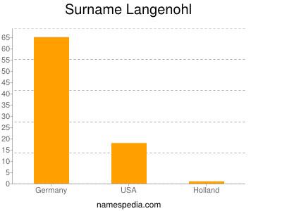 Surname Langenohl