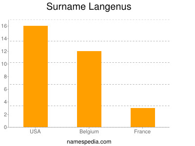 Surname Langenus