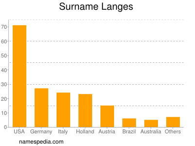 Surname Langes
