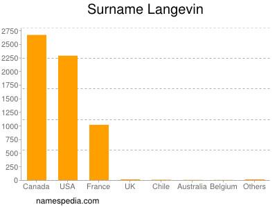 Surname Langevin