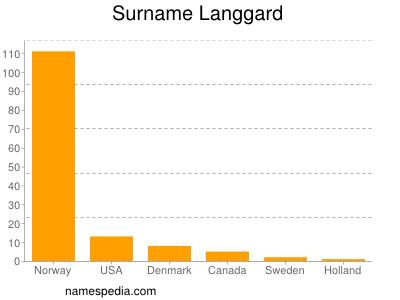 Surname Langgard