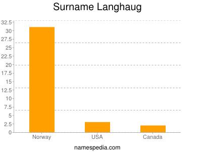 Surname Langhaug