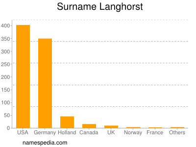 Surname Langhorst