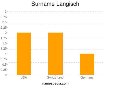 Surname Langisch