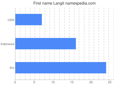 Given name Langit