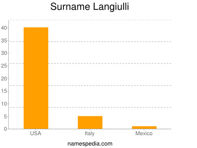 Surname Langiulli