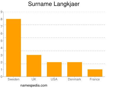 Surname Langkjaer