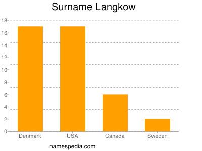 Surname Langkow