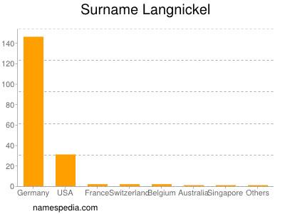 Surname Langnickel