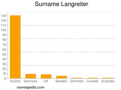 Surname Langreiter