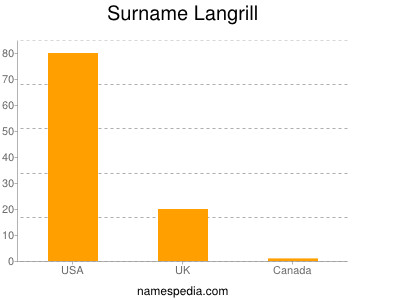 Surname Langrill