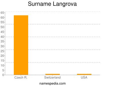 Surname Langrova