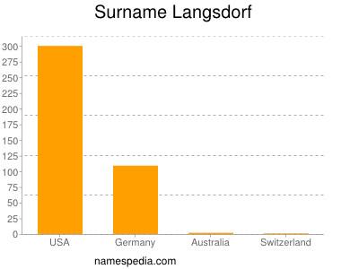 Surname Langsdorf