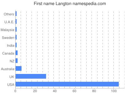 Given name Langton