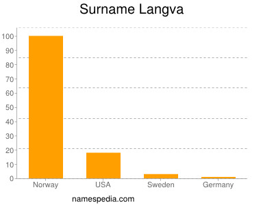 Surname Langva