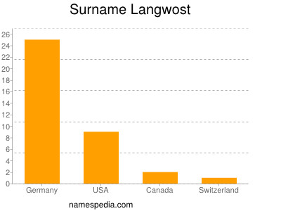 Surname Langwost