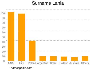 Surname Lania
