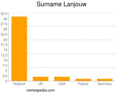 Surname Lanjouw