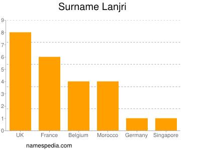 Surname Lanjri