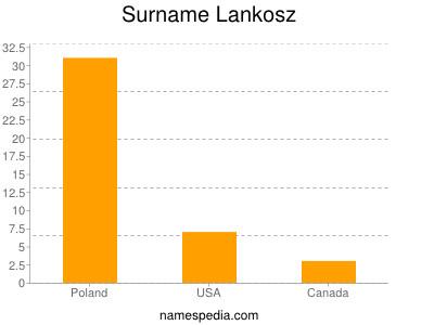 Surname Lankosz