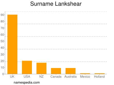 Surname Lankshear